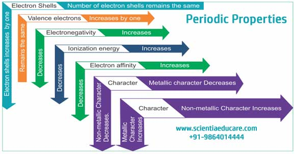 Classification of Elements and Periodicity in Properties ...